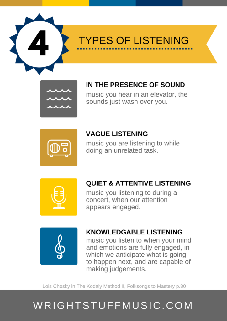 Four Types of Listening Poster